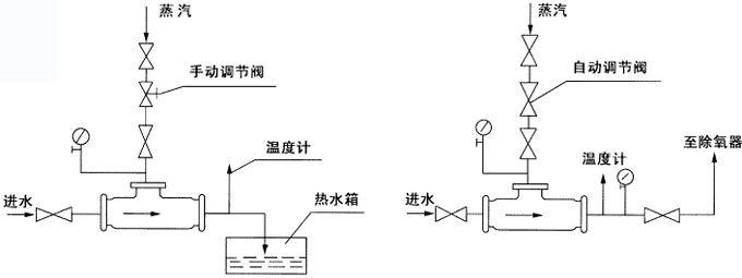 汽水混合器使用示意图